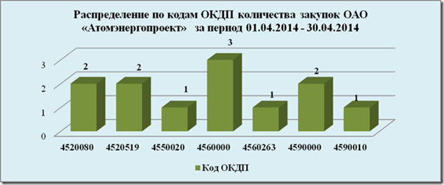 атомэнергопроект москва официальный сайт руководство - фото 3